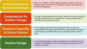 Positive Change Detail