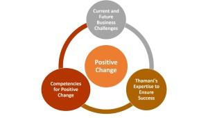 Positive Change Main