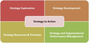 Strategy to Action